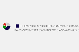 2010 General Election result in Londonderry East